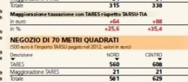 Tares 2013 Roma, ecco come pagare i bollettini mav