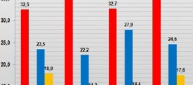 Sondaggi politici elettorali SWG, anno 2014
