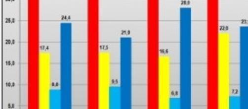 Ultimi sondaggi politici elettorali