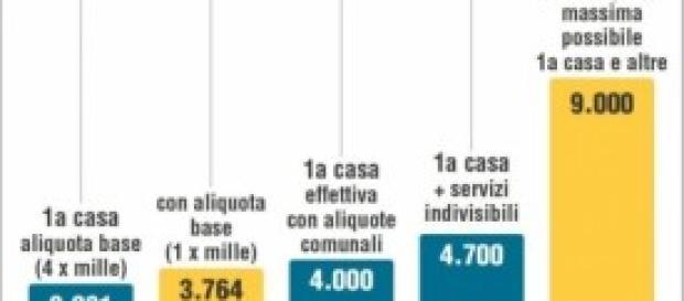 Tasi 2014, Imu 2012, aumento di 40 euro a famiglia