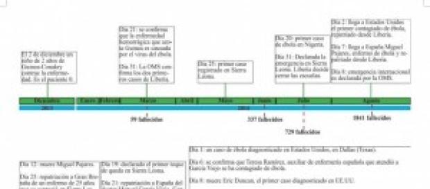 Cronología de la crisis del ébola.