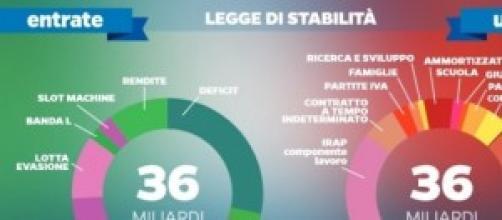 Legge di Stabilità 2015, le nuove slide di Renzi