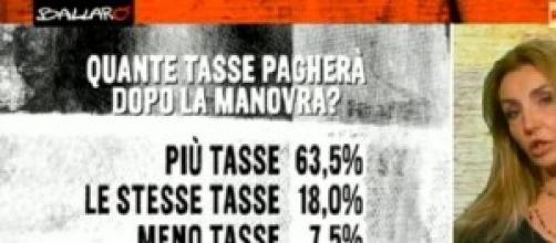 Sondaggi politici elettorali di Ballarò