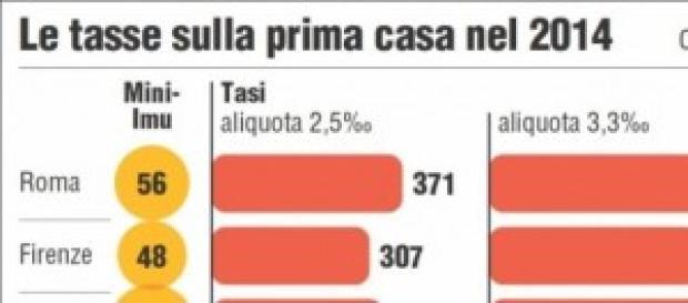 tasi 2014, chi paga e come pagare a Roma e italia