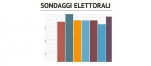 Media % sondaggi elettorali al 16 novembre 2014