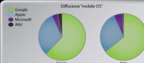 Diffusione Mobile OS - Sx Europa, Dx Italia