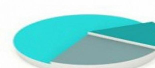 Sondaggi politici: intenzioni di voto Ipsos-Tecnè