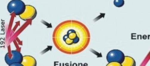La fusione nucleare innescata dai laser