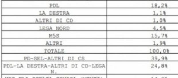 Intenzioni di voto Datamedia/Il Tempo, 26-02-2014