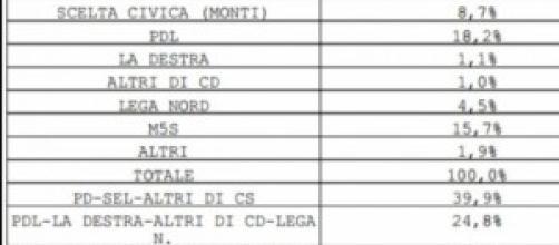 Sondaggi Ballarò-Ipsos del 25 febbraio 2014