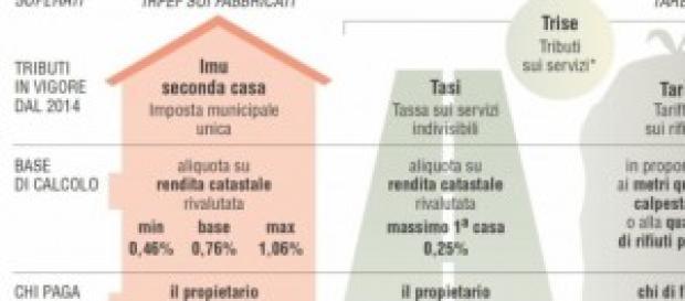Le tasse sulla casa introdotte nel 2013.