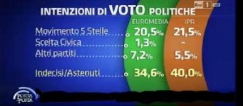 Intenzioni voto Politiche Euromedia e Ipr 26/03/14