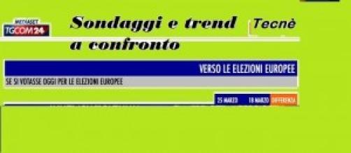Sondaggi partiti Tecnè: Elezioni Europee 2014