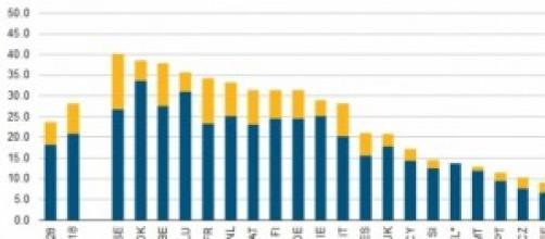 Salari molto diversi in Europa