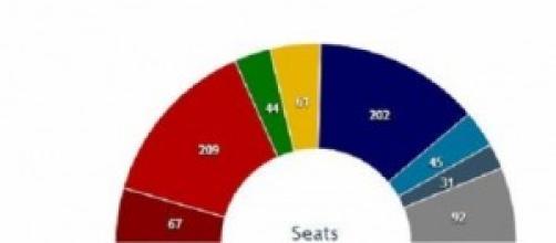 Sondaggi: Elezioni Europee 2014