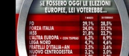 Sondaggi Ixè Elezioni Europee 2014 del 7 marzo