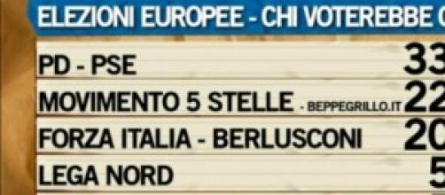 Sondaggi politici, dati elettorali Elezioni Europe