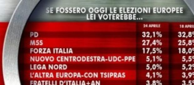 Sondaggi politici elettorali, europee al 24 aprile