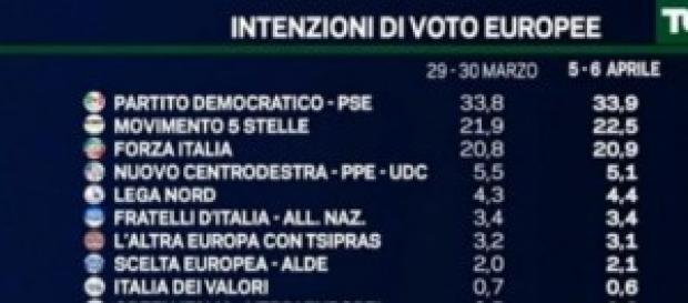 ondaggi politici elettorali, Elezioni Europee 2014