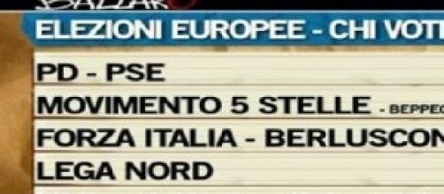 Ballarò-Ipsos: sondaggi Europee, sondaggi politici