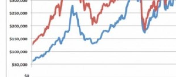 Margin debt sul mercato in USA