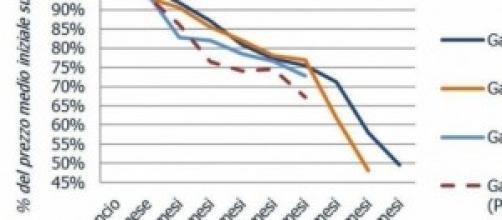 Previsioni di Idealo sui prezzi dei Galaxy top.