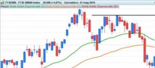 Grafico giornaliero del FTSE MIB