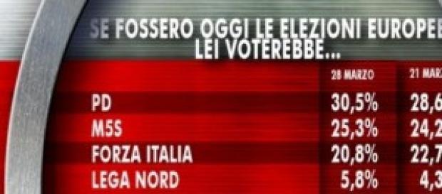 Elezioni Europee 2014 ultimi dati