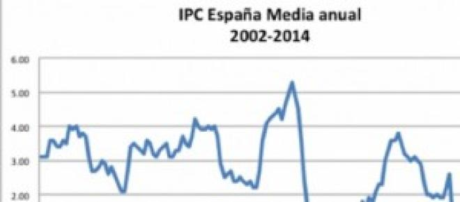 Evolucion IPC España hasta 2014
