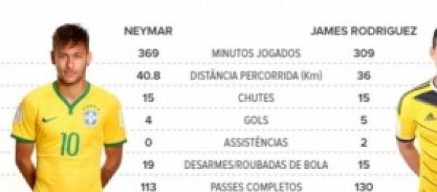 Neymar x James, números dos jogadores na copa.