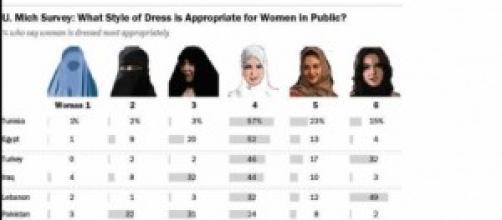 Sondaggio sull'abbigliamento delle donne