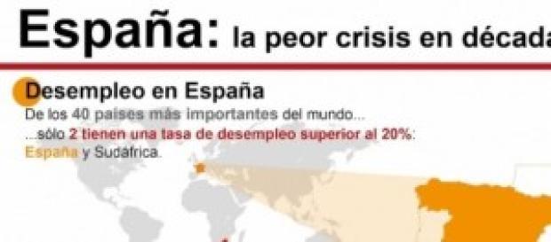 España en crisis por la negligencia política