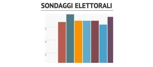 Sondaggi politici elettorali 2015 a confronto
