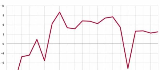 economia Rusiei se afla in recesiune