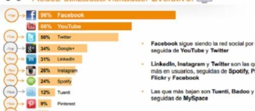 Facebook, YouTube y Twitter son las más utilizadas