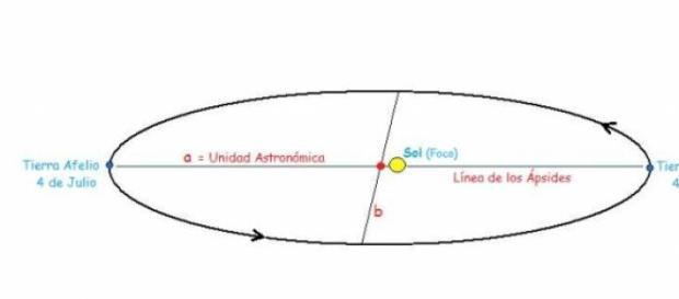 Perihelio y afelio de la Tierra