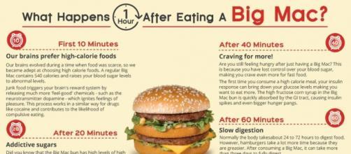Gráfico de lo que ocurre cuando comes una Big Mac