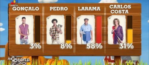 Larama foi expulso de 'A Quinta' com 58% dos votos