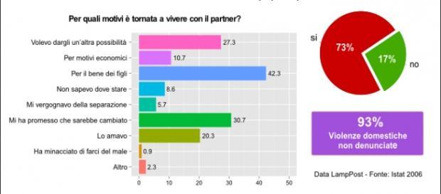 Grafico della ricerca condotta da ISTAT, 2006