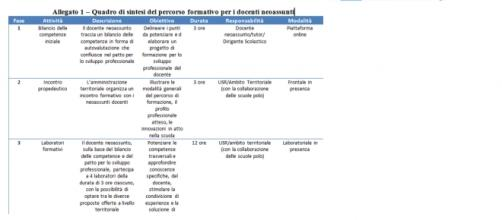 Anno di prova e formazione, nota Miur 2015/16
