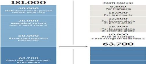 Piano di assunzioni e concorso per il 2015-2018