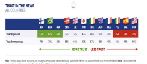Porcentajes de credibilidad de los medios
