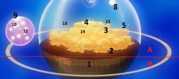Estructura del Univero 7 en Dragon Ball