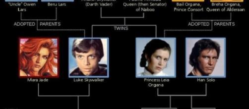 Árbol de familia de la saga 'Star Wars'.