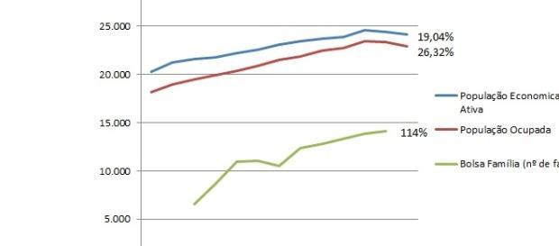 Gráfico referente ao estudo feito pelo Ibge