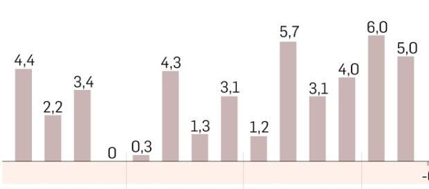 Inflação fechará em mais de 10,00% esse ano