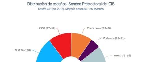 CIUDADANOS LA TERCERA FUERZA POLÍTICA
