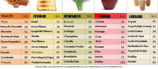 Tabla de índice glucémico e inflamación