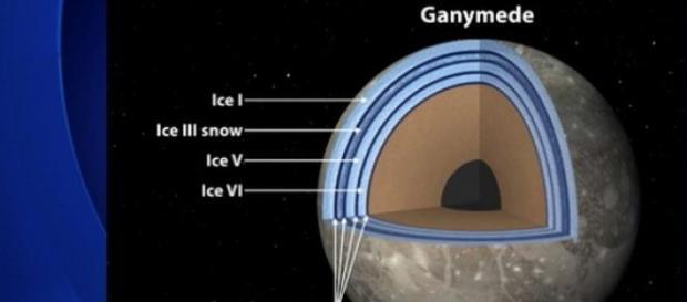 Ganymede - Luna lui Jupiter