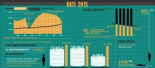 Amnistia e indulto: sovraffollamento carceri 118%